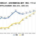 【悲報】一人あたりのGDP、台湾が韓国を追い越す「日本は東アジアで最も貧乏な国に」  [127398796]