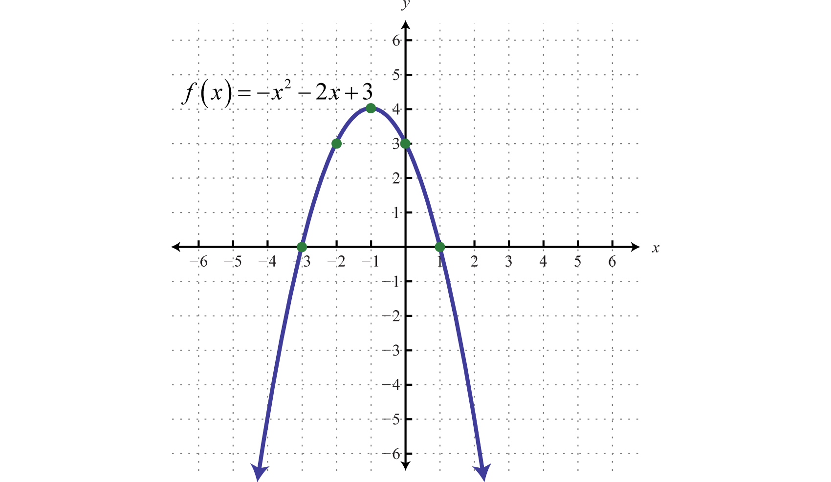 6 4 Quadratic Functions And Their Graphs
