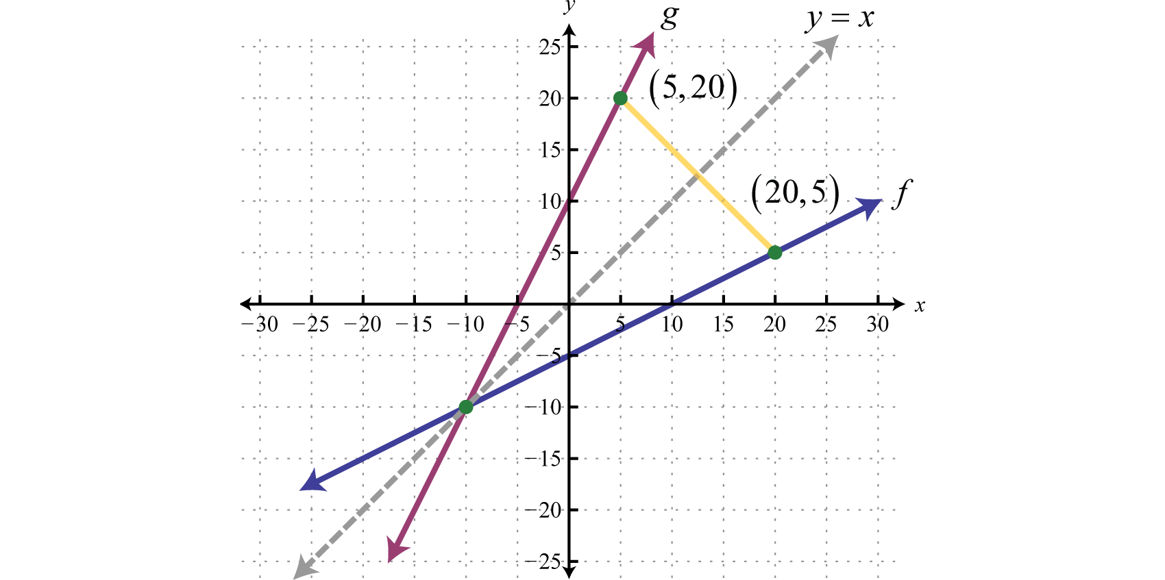 Composition And Inverse Functions
