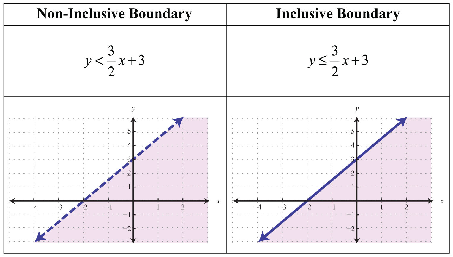 Linear Inequalities Two Variables
