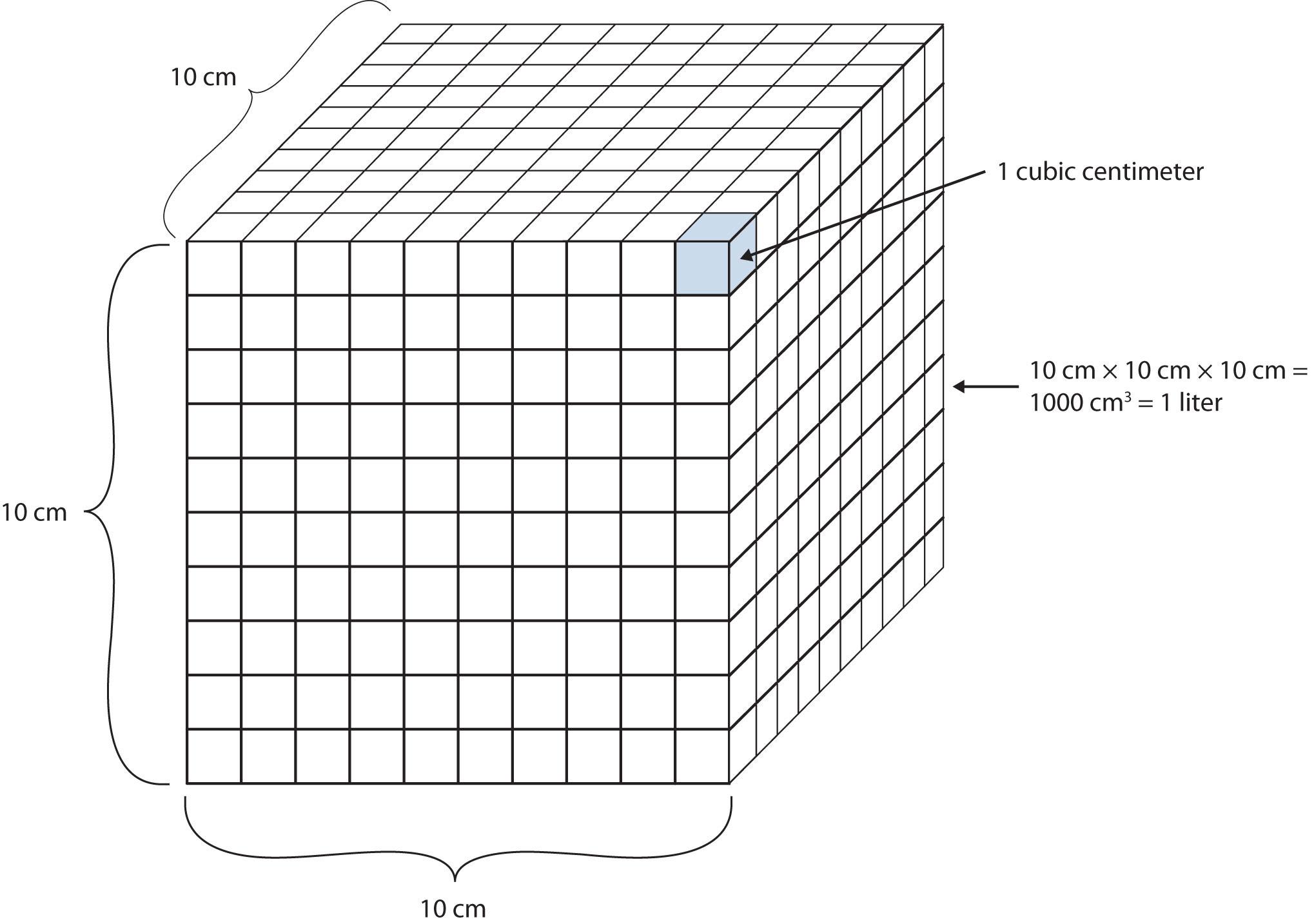 Mg To Gram Conversion Chart