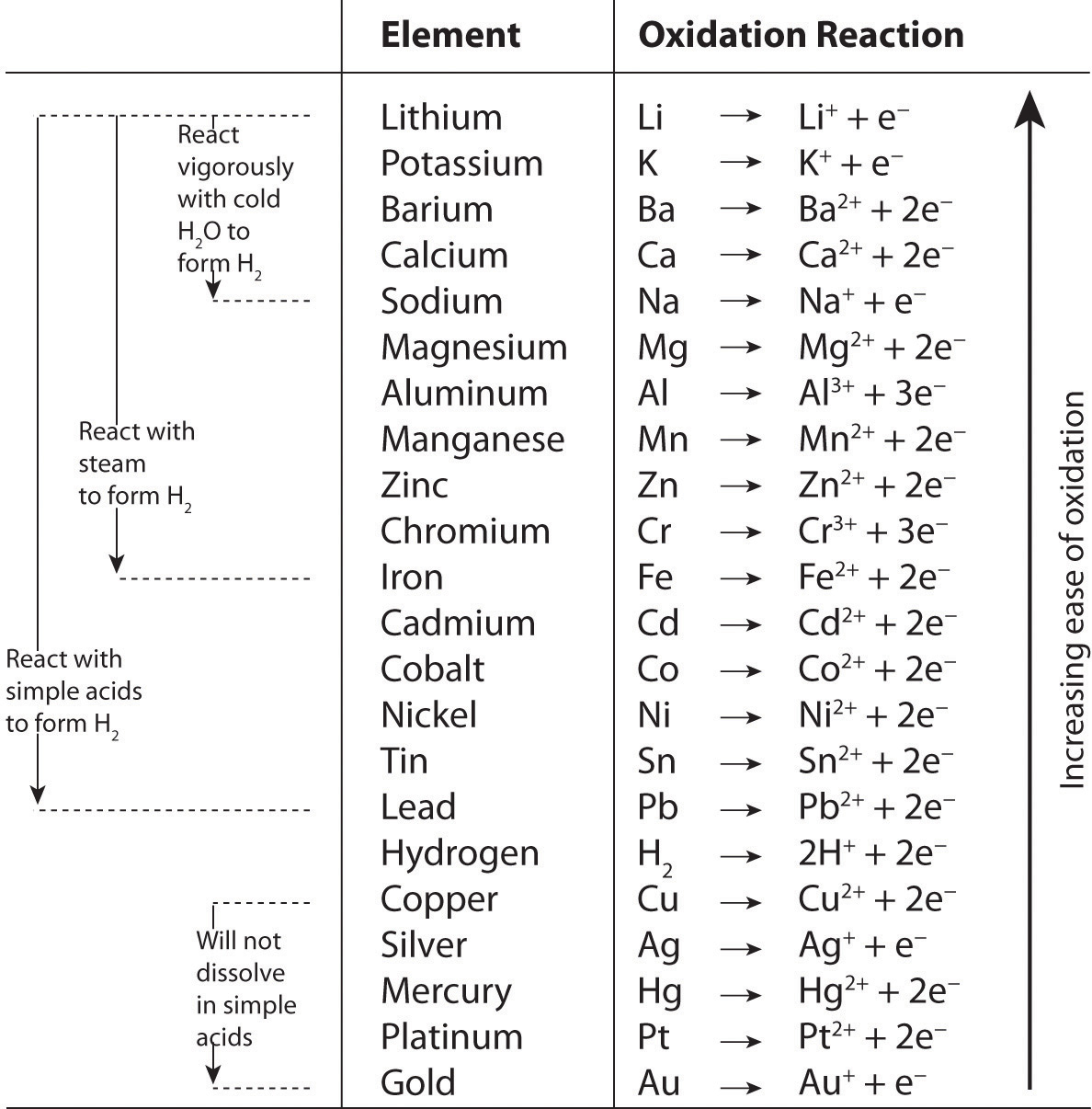 Activity Series Displacement Reactions