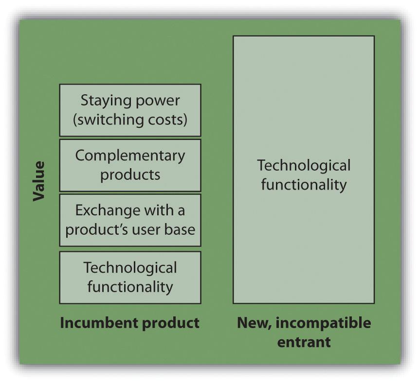 Understanding Network Effects