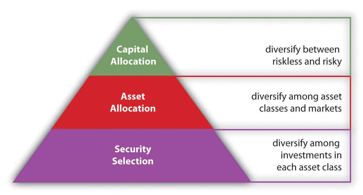 Diversification Return With Less Risk