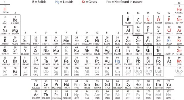 Modern periodic table of elements with atomic mass pdf periodic elements atoms and the periodic table urtaz Gallery