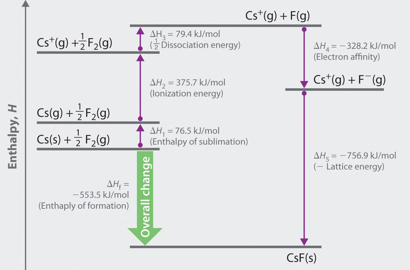 8 3 Lattice Energies In Ionic Solids