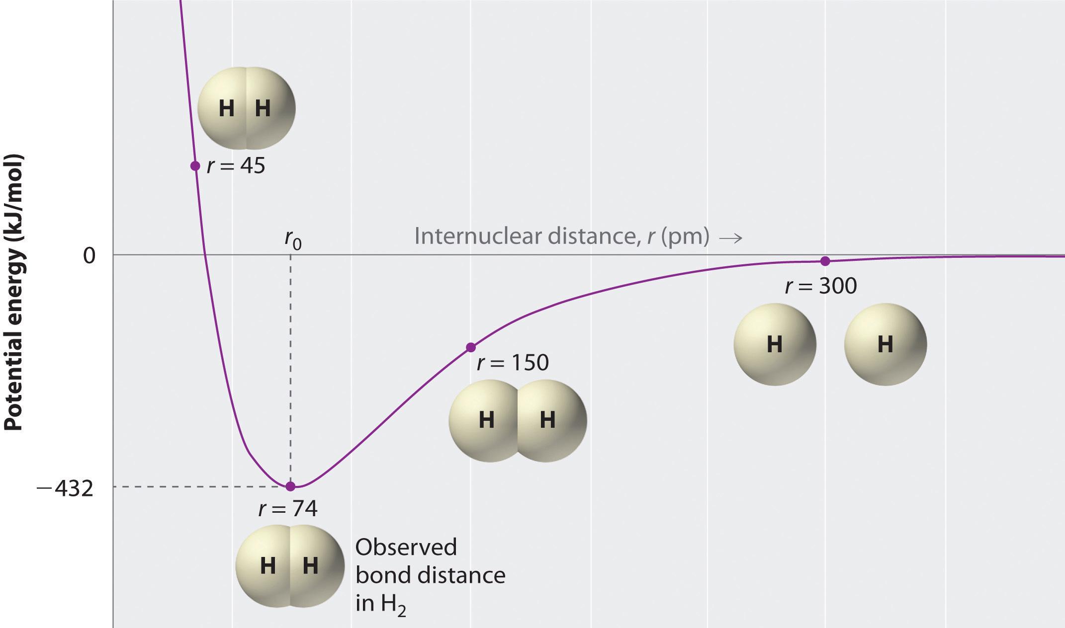 Ionic Versus Covalent Bonding