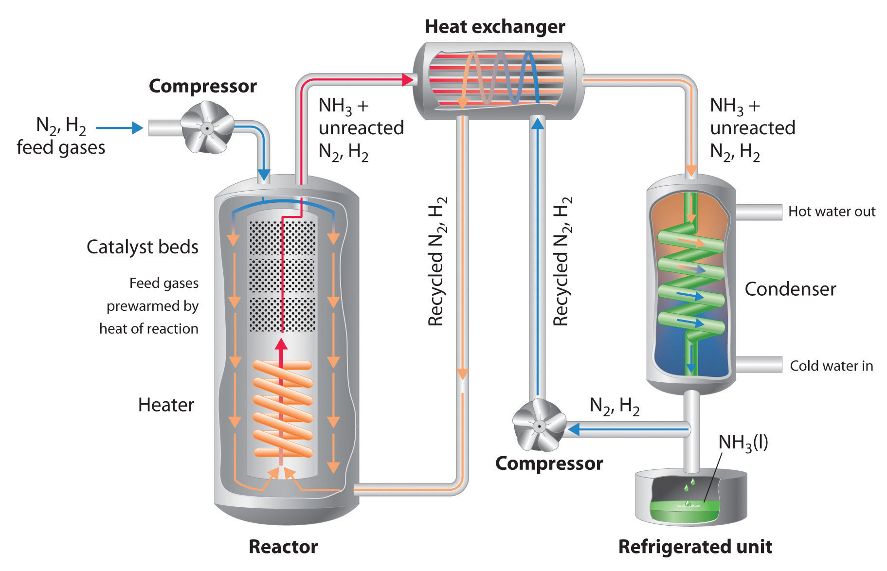 Controlling The Products Of Reactions