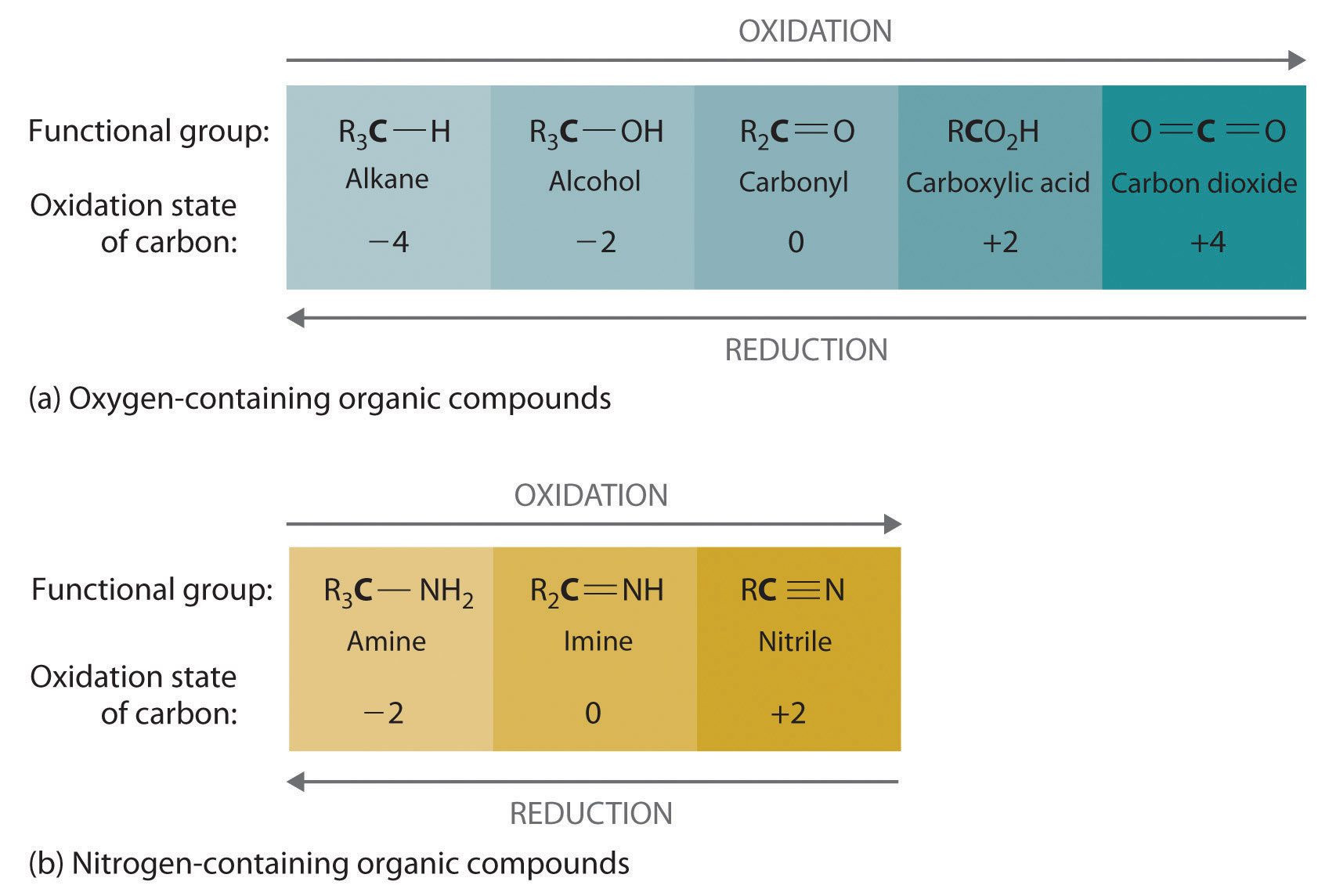Common Classes Of Organic Reactions