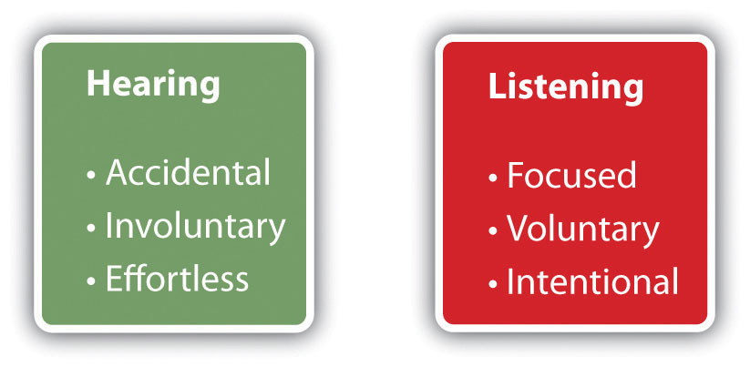 Image result for Listening VS. Hearing images