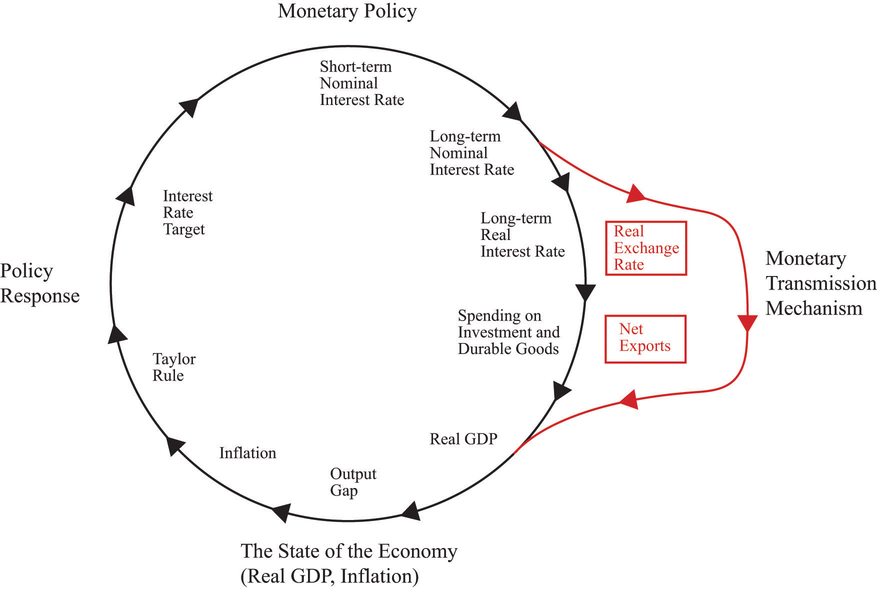 Monetary Policy In The Open Economy