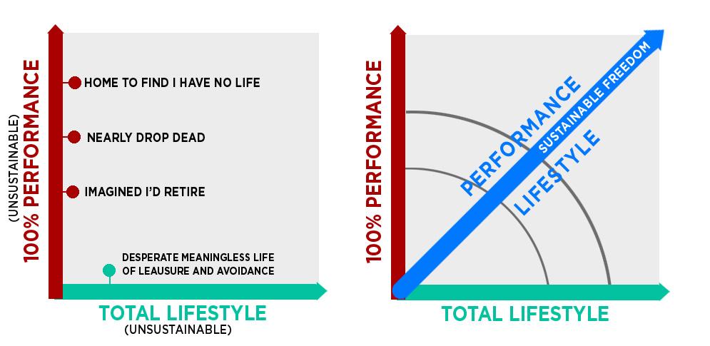 perf_life_chart