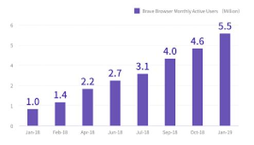 Brave Browser 0.68.6 Crack With Activation Key Free Download 2019