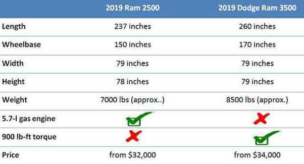 2019 ram 3500 vs ram 2500 specs