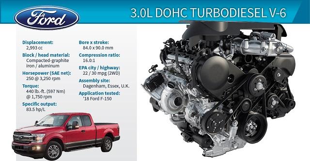 2022 Ford F-150 Diesel specs