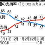 【速報】安倍内閣 支持36% 不支持45% NHK世論調査
