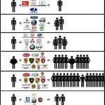 現代グループ(現代+キア)、EUでの販売台数10年連続トヨタ超え。デザインと性能が高評価