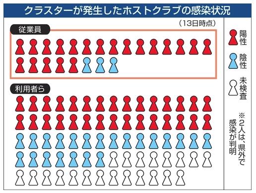 仙台のホストクラブで大規模クラスター 50人感染 感染の従業員12人が発症後も出勤、利用客に拡大