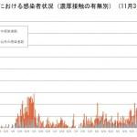 【コロナ】北海道 新型コロナ 新たに75人感染確認 札幌では51人   道内延べ3447人に  [ブギー★]