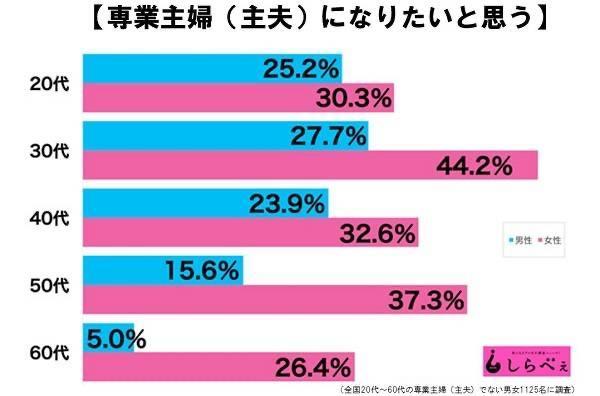 女性の社会進出を占めす日本のジェンダーギャップ指数120位 発展途上国と判明