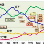 若者の『日本製離れ』が深刻 「日本製ってだけでダサいし高いし性能低い気がして避けてます」