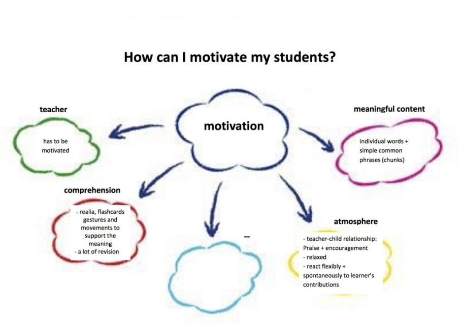 Mind map: Motivation
