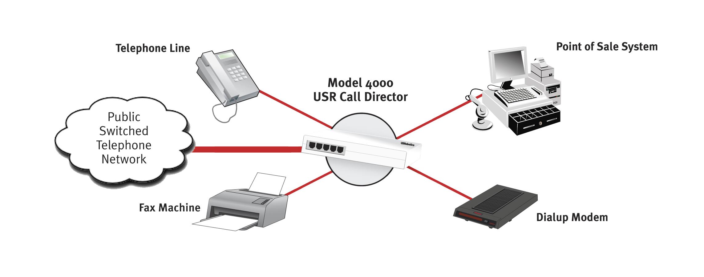 Usr Usr Call Director