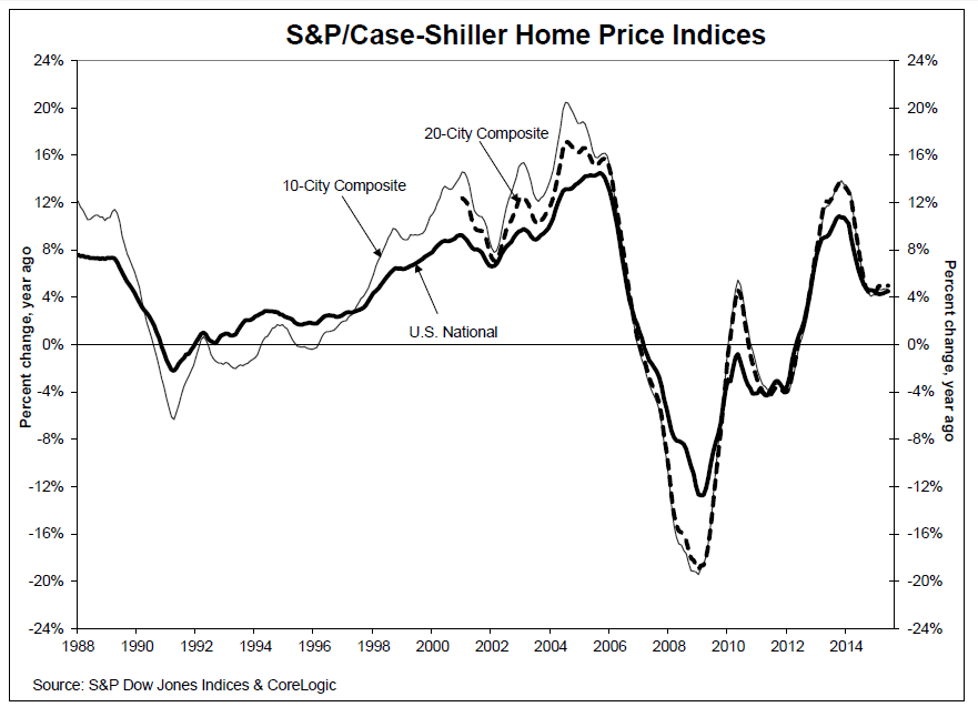 Case_Shiller_June