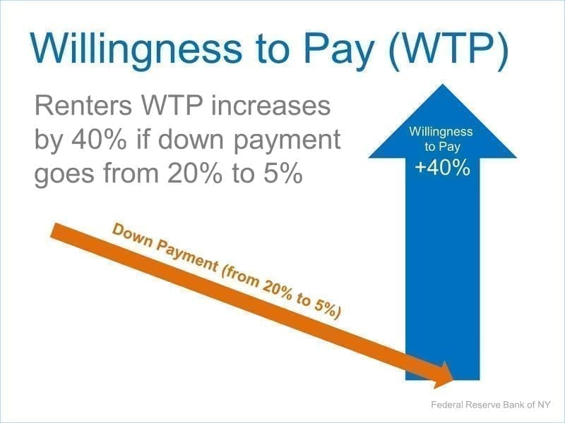 willingness-to-pay
