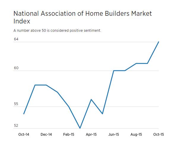 National Association of Home Builders Market Index
