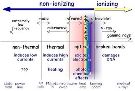 Table: Ionizing vs. Non-Ionizing Radiation