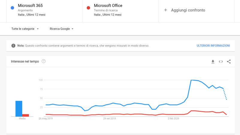 smart working microsoft office microsoft 365