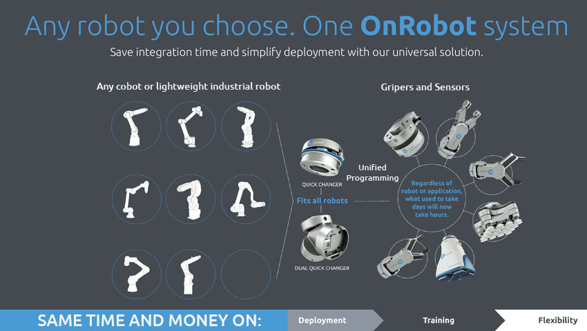 Unified interface from OnRobot intended to simplify cobot tooling