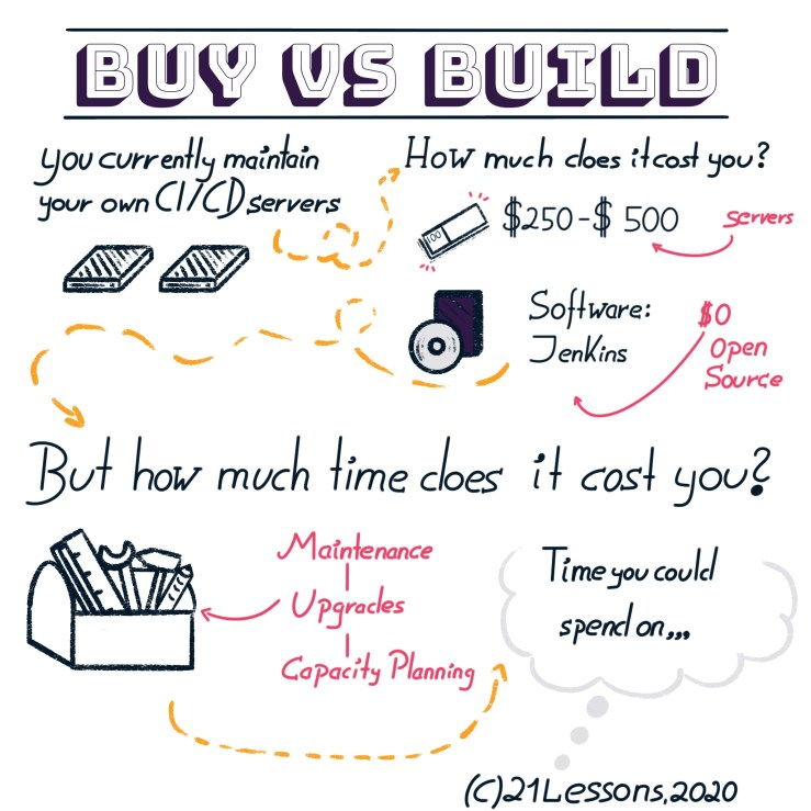 Buy vs Build Sketchnote, explaining the cost of not using a paid tool for CI/CD