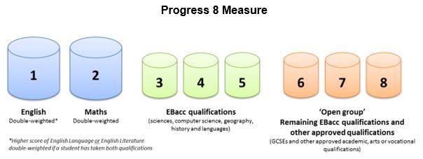 Guide To Progress 8