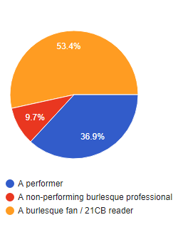 WHO VOTED? Burlesque Top 50 2019 Voting Breakdown
