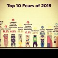 Survey: Top Ten Fears of 2015