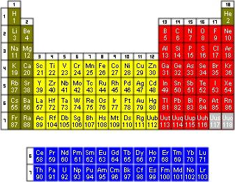 Mendělejevovu periodickou tabulku prvků, kterou zná každý školák ze zdí chemických učeben či vnitřních stran učebnic, čekají po dlouhé době změny. Tentokrát však nejde o objev nových stabilních prvků. Změny nastávají v přesnějším určení relativní atomové hmotnosti 11 běžných prvků.