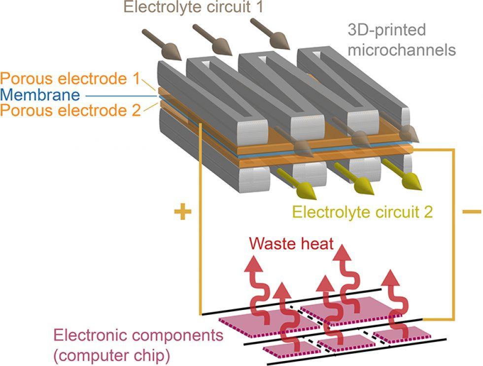 Princip baterie s tekutým elektrolytem