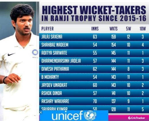 Statistics of highest wicket-takers in Ranji Trophy since 2015-16