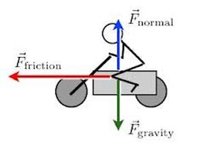 Contact Forces  Physics 101