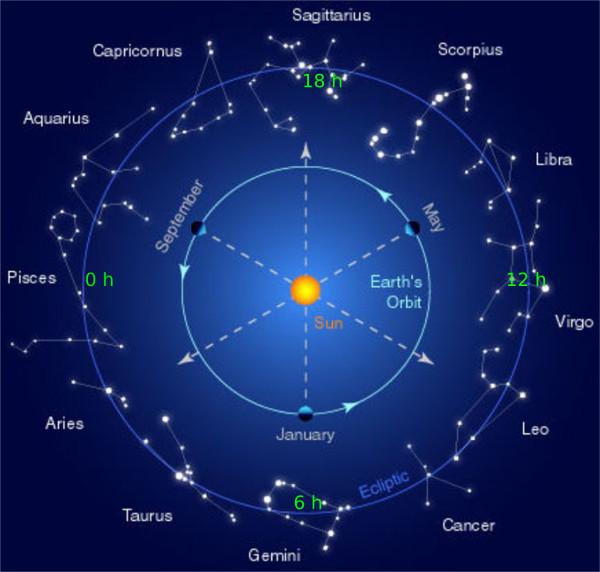 Kenaikan zodiak dan kanan