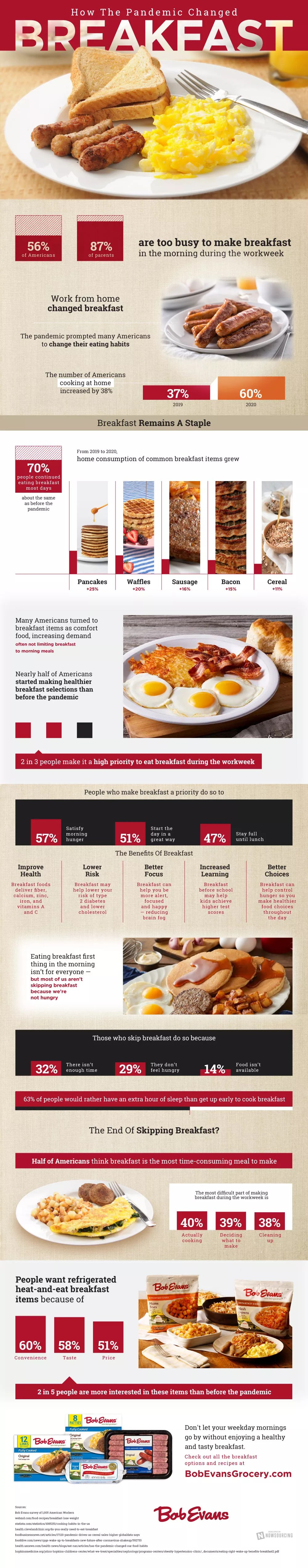 How The Pandemic Changed American's Breakfast Habits