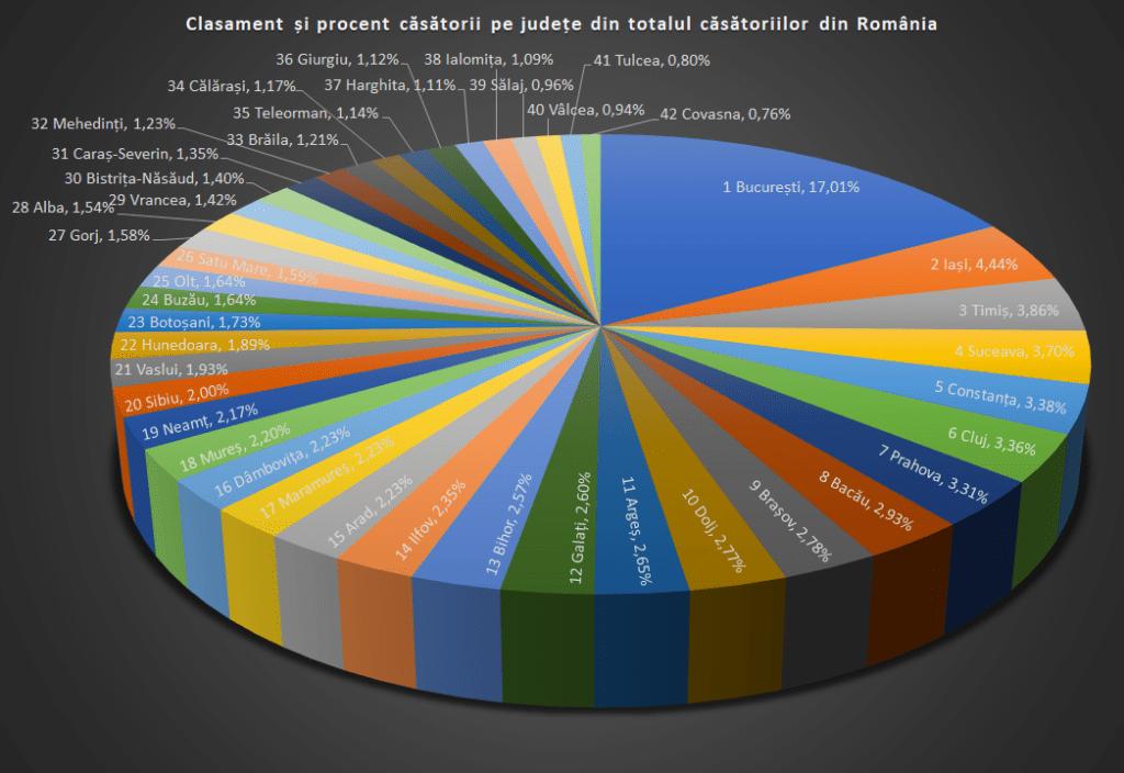 clasament si procent casatorii totale in romania 23h Events
