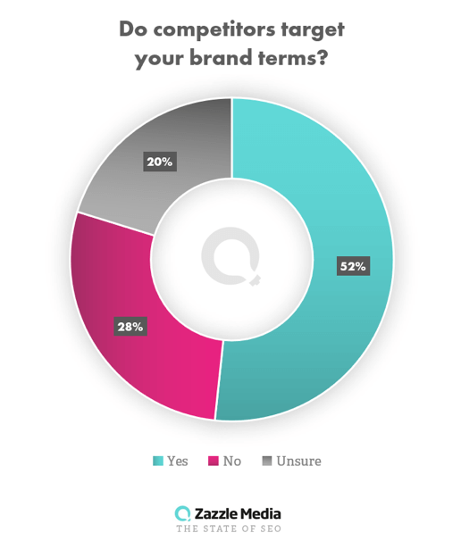 SEO survey 2019 stats on brand term searches