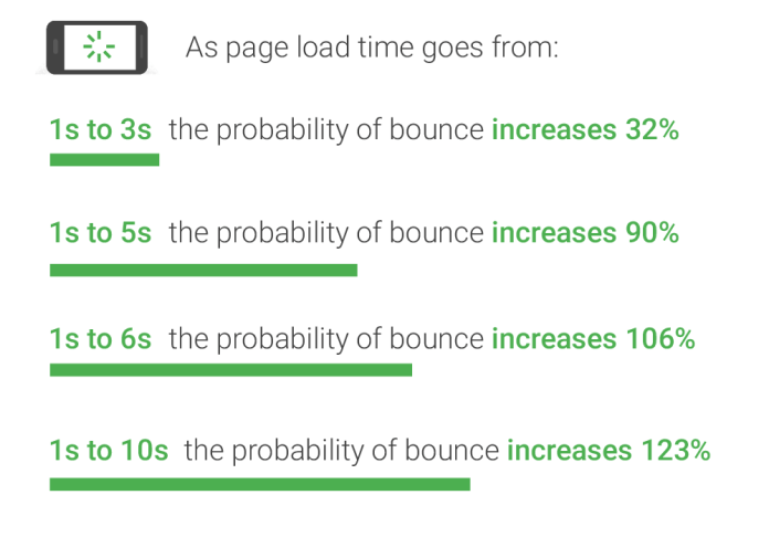 How page load time affects traffic