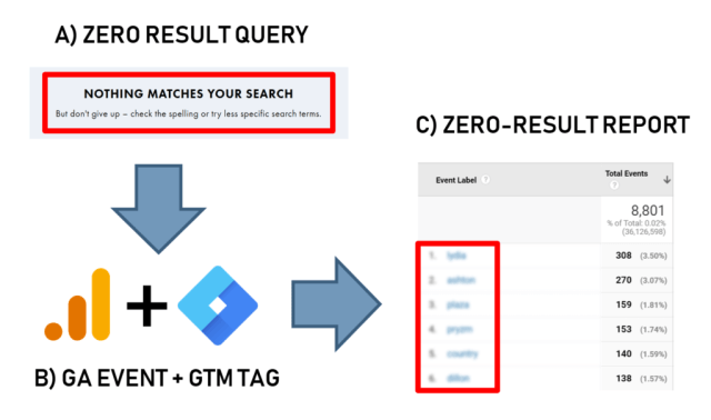 Zero result search queries with analytics and tag manager