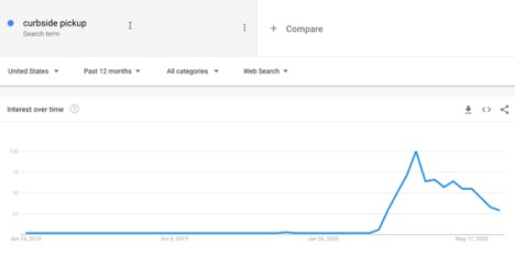 Google Trends - Curbside pickup