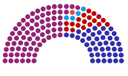 Numërohen mbi 62  e votave  PS 74 mandate