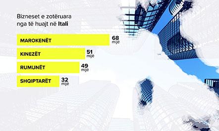 Emigrantë e biznesmenë  Shqiptarët në Itali kanë hapur 32 mijë biznese